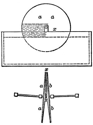 Elevation,showing the position of the water raised by capillary ...